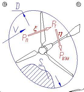 Расчет ветрогенератора. пример расчета мощности аксиального генератора. статья журнал forumhouse