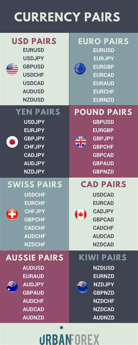 currency pair trading what are the best currency pairs to trade