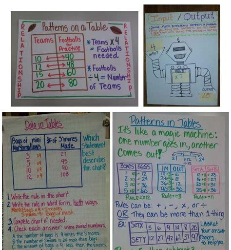 input output tables mrs guerra s 4th grade bilingual
