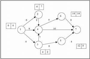 Project Evaluation Review Technique  Pert In Quantitative
