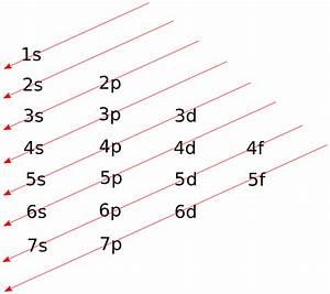 File Atomic Orbital Diagonal Rule Svg