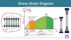 Strength Of Materials - Stress-strain Diagram  Tensile Test   Part 2