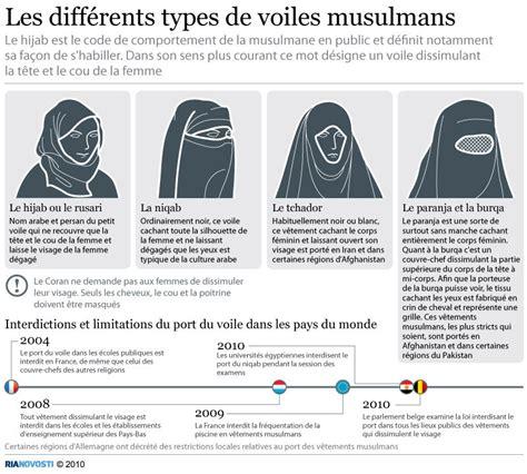 les differents types de voiles musulmans sputnik france