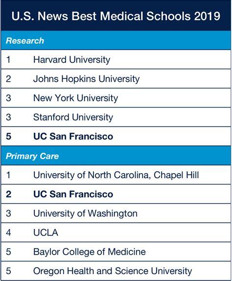 Best Health News Ucsf Excels In U S News 2019 Best Graduate Schools