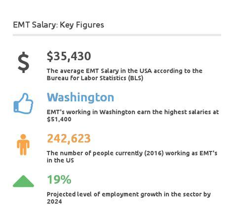 emt  emt  paramedic salary overview