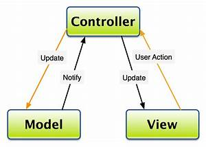 Oop - In Mvc  Should The View Know The Model