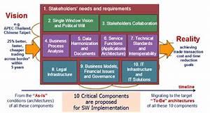 Single Window Implementation Framework  Swif