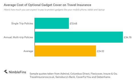 Annual travel insurance plans offer affordable coverage ideal for business travelers or frequent travelers who make multiple trips through out the year, regardless of the number of trips they make during the year and providing peace of mind to both them and their families. Average Cost of Gadget Cover on Travel Insurance 2020   NimbleFins