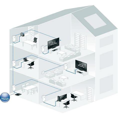 Netzwerk Im Haus Planen Die Festlegung Der