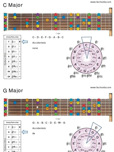 Veteran guitarist and author tom kolb dispels the mysteries of music theory using plain and simple terms and diagrams. circle-of-fifths-guitar.pdf