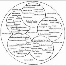 36 Best Images About Learning Styles On Pinterest  Student, Learning Theory And Multiple