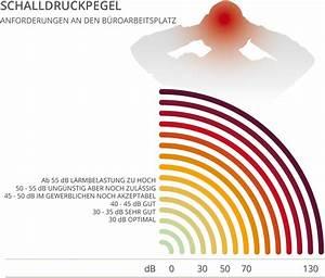 Schall In Räumen Reduzieren : bk akustik ~ Michelbontemps.com Haus und Dekorationen