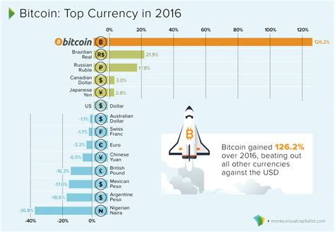 It lets you buy bitcoin using your fiat currency, meaning you can insert your regular debit card and the machine will atms that you exchange bitcoins are now available. Bitcoin: The Top Performing Currency For a Second Year in a Row   Texas Precious Metals