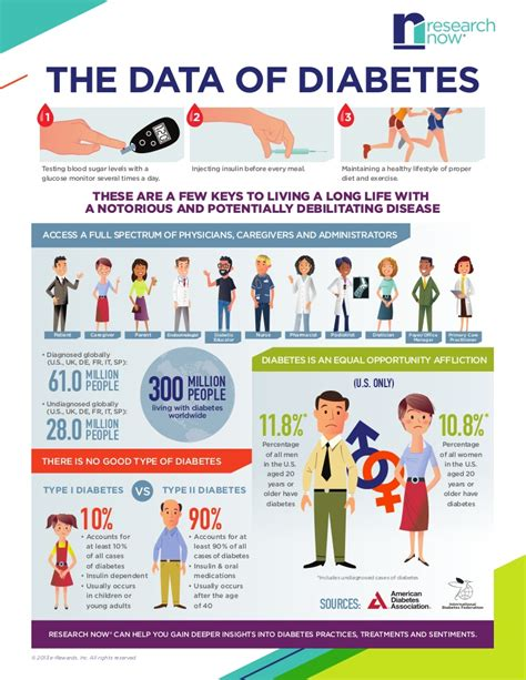 data  diabetes infographic