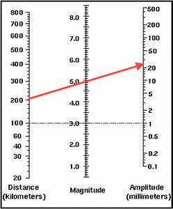 Measuring Earthquakes The Physics Of An Earthquake