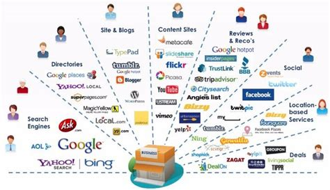 digital marketing caign marketing channels in the supply chain boundless marketing