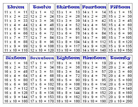 Mathematics Table 1 To 20 Pdf  Google Search Studies