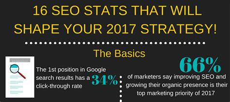 16 Seo Stats That Will Shape Your 2017
