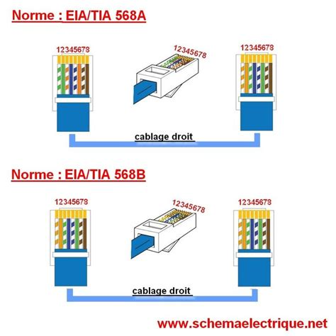 schema branchement cablage prise rj45 ethernet telecomunicaciones telephone and html