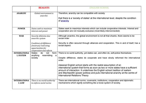 Summary lecture 1 5 comparison of realism and english
