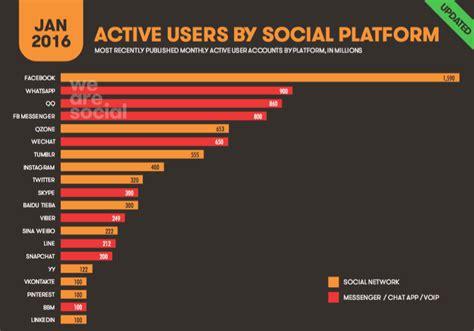 amazonia si鑒e social we are social digital in 2016