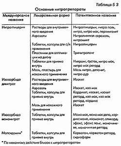 Разрешенные препараты при беременности при гипертонии
