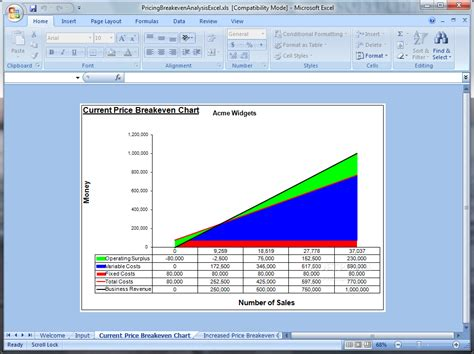 pricing  breakeven analysis excel