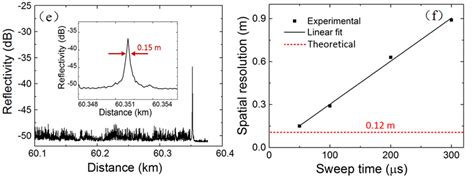 Measured reflectometric traces at different frequency ...