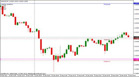mt4 chart using metatrader charts with binary options