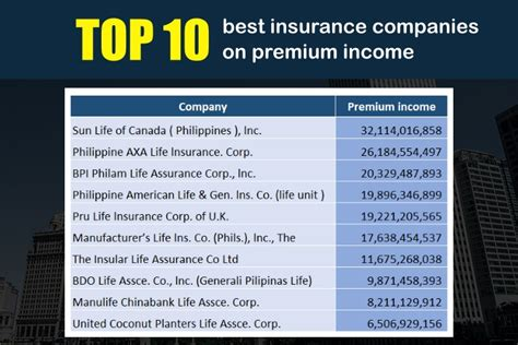 top  insurance companies based  premium income pesolab
