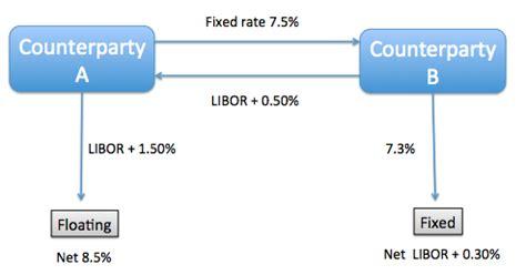 plain vanilla interest rate swap finance train