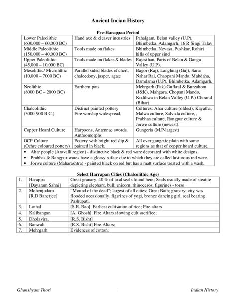 upsc ancient indian history topper notes   general