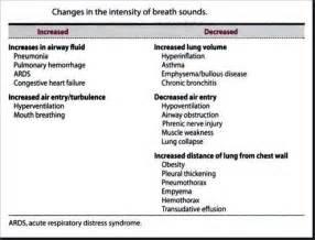 Abnormal Breath Sounds