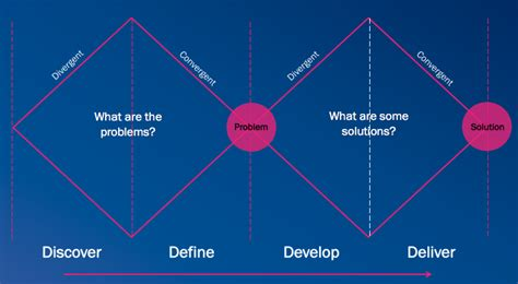 design thinking   double diamond approach part ii