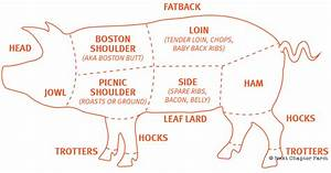 How Much Meat You Can Expect From A Whole Pig