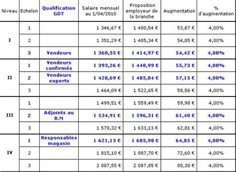 convention 66 grille de salaire cadre syndicat cftc g 233 n 233 rale de t 233 l 233 phone news 2012