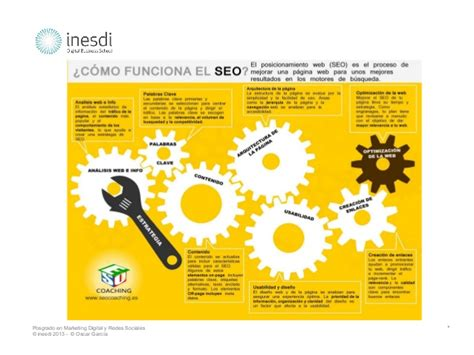 Clase Posicionamiento Web Inesdi