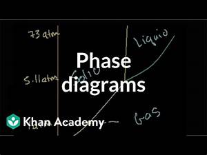 Phase Diagrams  Video