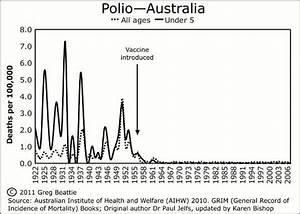 Poliomyelitis (Polio)   Australian Vaccination-risks ...