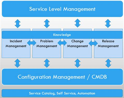 solution manager service desk help desk vs service desk what 39 s the difference i t
