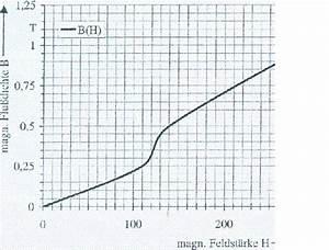 Permeabilität Berechnen : mp forum magnetischer kreis matroids matheplanet ~ Themetempest.com Abrechnung