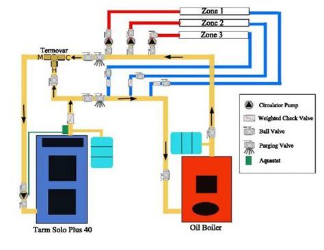 coaloil boiler doityourselfcom community forums