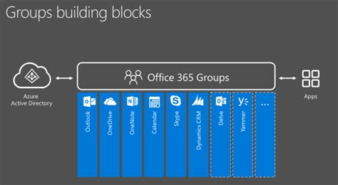 automate office  groups provisioning process  ms
