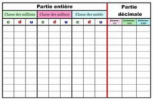 Nombre De Fautes Code : tableau nombres d cimaux code couleur final math matiques pinterest finals ~ Medecine-chirurgie-esthetiques.com Avis de Voitures