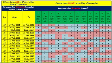 chinese baby gender prediction calendar world