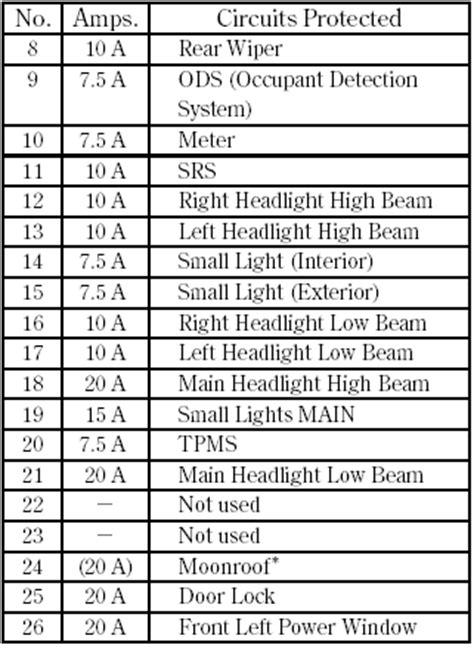 1999 Honda Cr V Fuse Box Map by Honda Cr V Fuse Locations Taking Care Of The