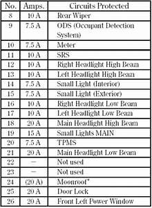 2014 Honda Cr V Fuse Box Diagram : honda cr v fuse locations taking care of the unexpected ~ A.2002-acura-tl-radio.info Haus und Dekorationen