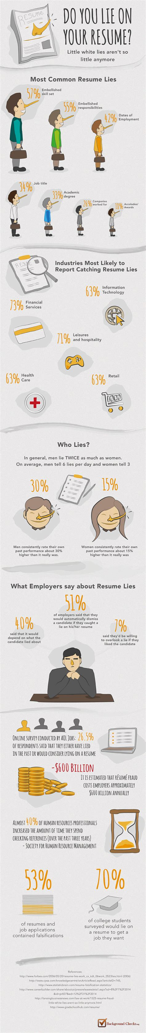 lying on a resume is unethical 28 images harvard