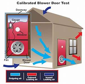Kosten Blower Door Test : a apex air home energy management home energy audits ~ Lizthompson.info Haus und Dekorationen