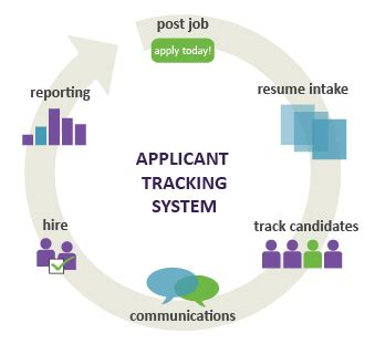 applicant tracking systems for automated resume screeners start date applicant tracking system